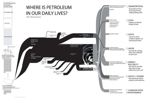Sankey diagram from http://100dayswithoutoil.blogspot.com