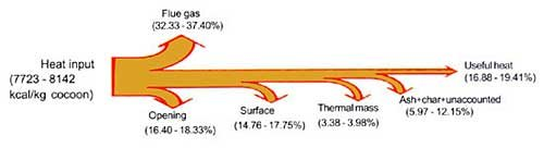 Heat loss of stove (original Sankey diagram by FAO)