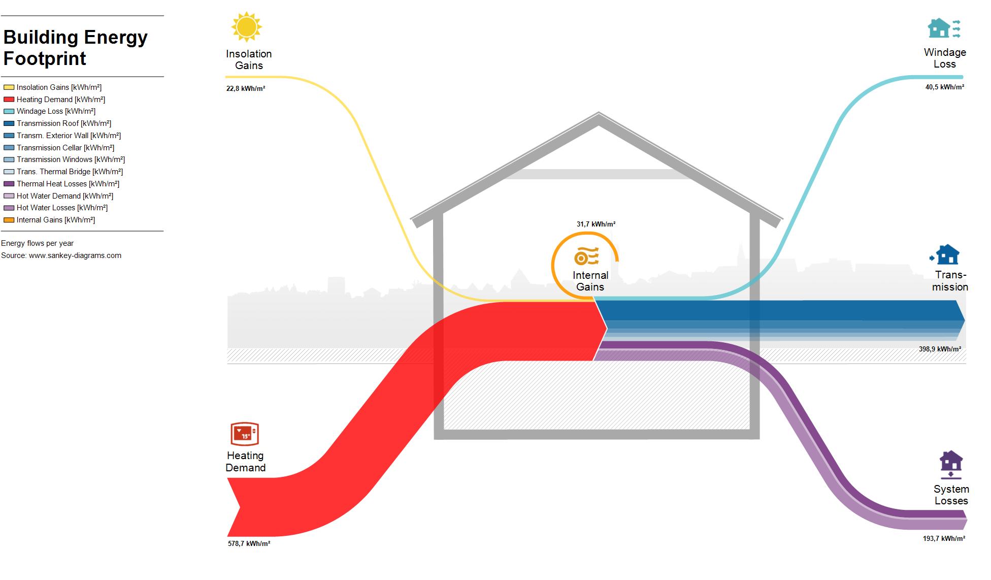 Sankey Diagrams House Flow Traffic Lights Building Energy Footprint En