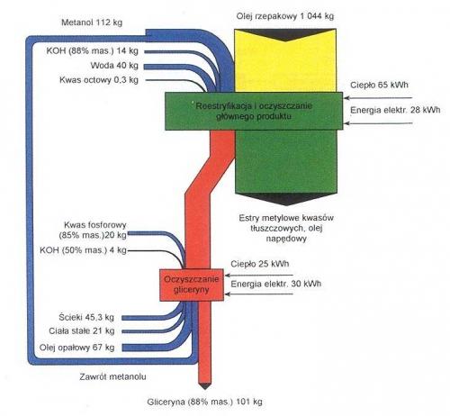 biopaliwa_rolnictwo