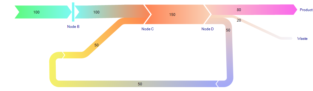 Color Gradient In Sankey Diagram Sankey Diagrams