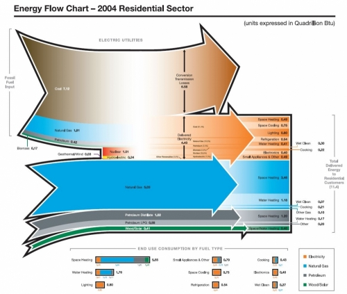 energysankey_residentialbuilding