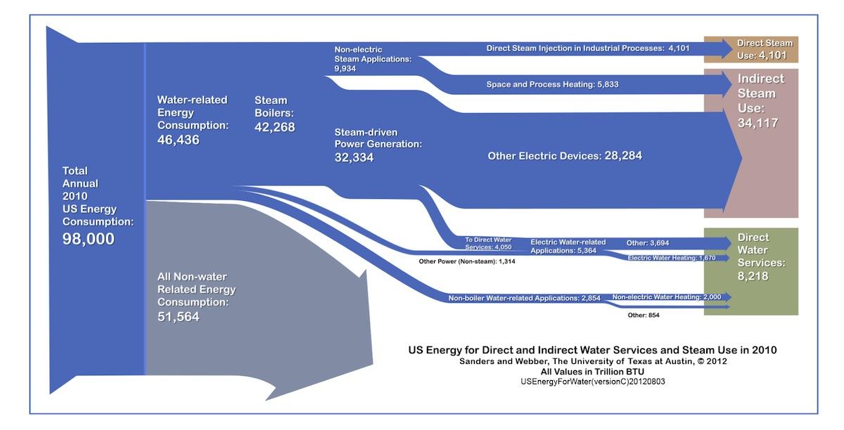 Water Sankey Diagrams
