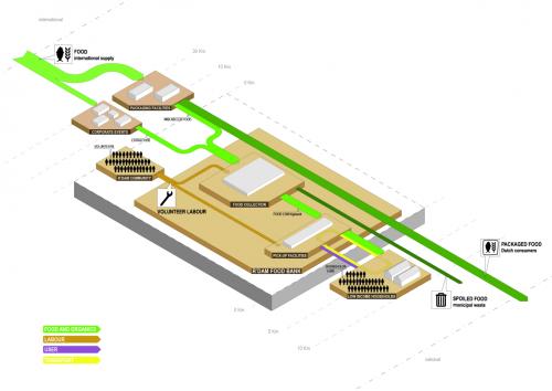 diagram_food-bank-rotterdam