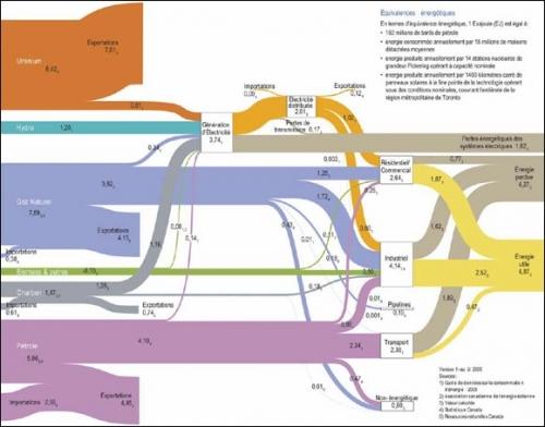 energy_flows_canada-fra