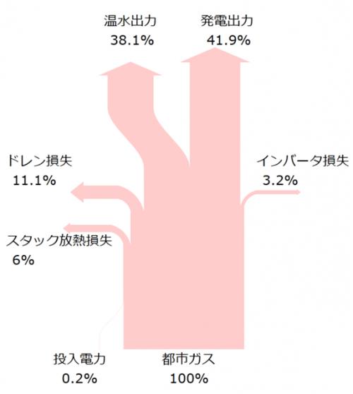 sofc_sankey_enthalpy_Japanese