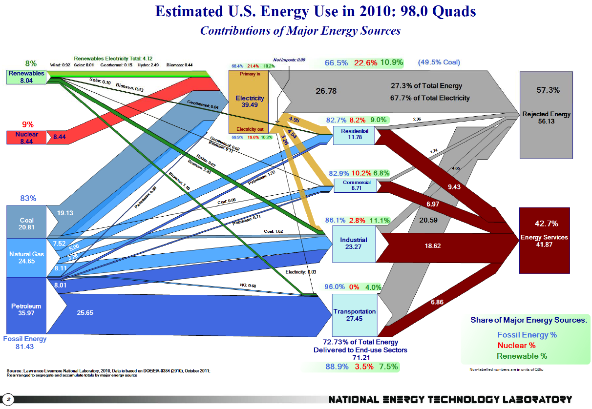 Us Energy Flows In 2010  U2013 Sankey Diagrams
