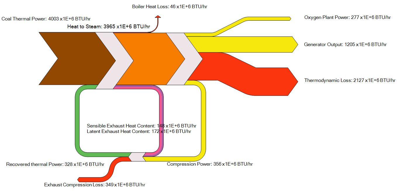 Sample Combustion Oxy Fuel on Sankey Diagram Car Engine