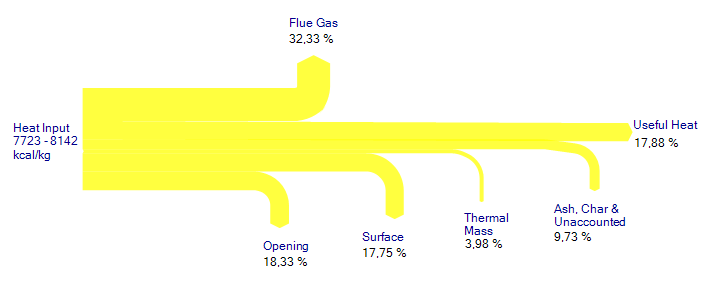 Heat loss of stove (remake of original Sankey diagram)