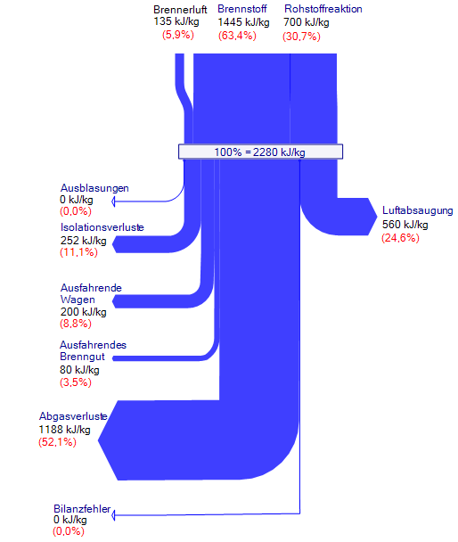 sankey furnace energy loss percent-v1