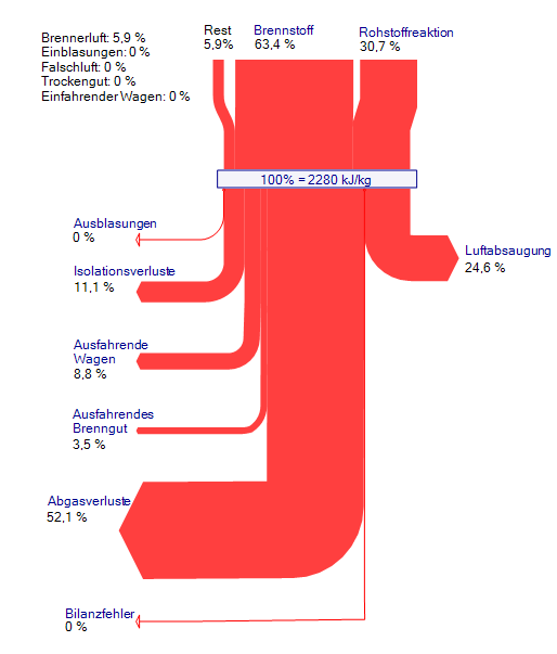 sankey furnace energy loss percent-v2