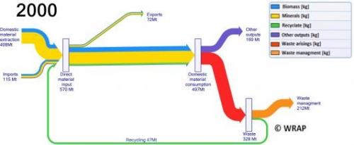 2000-sankey-merged-waste-data-high-res