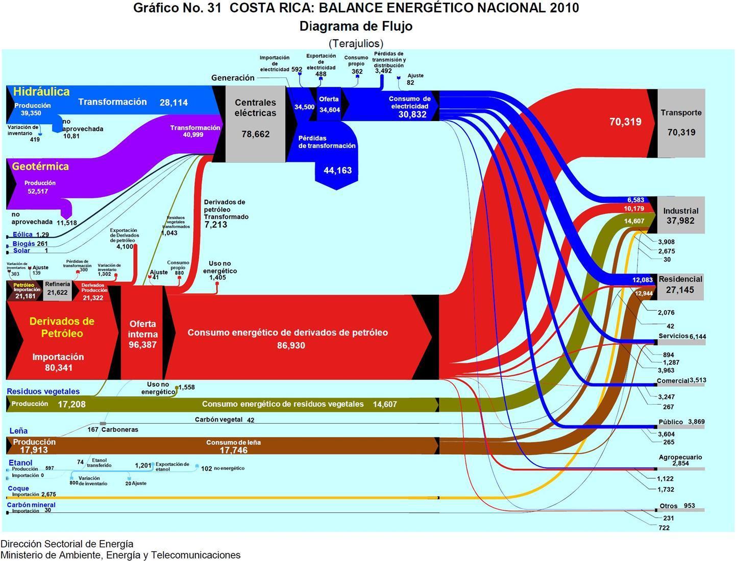 balance_energetico_costarica2010-jpg