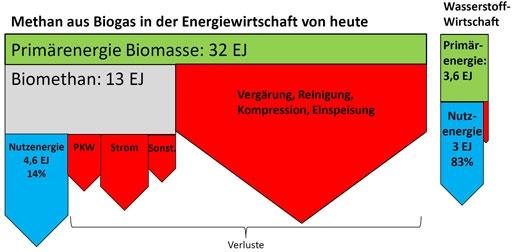 sankey_biogas-jpg