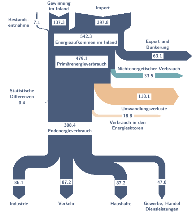 Sankey diagram using tikz sankey diagrams sankeyenergyusingtikz png ccuart Images