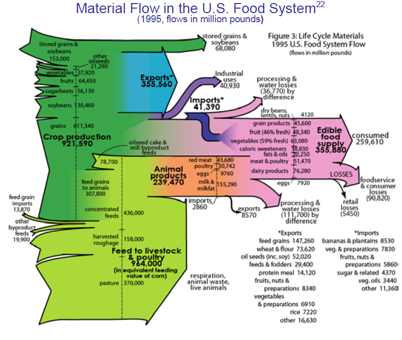 us_food_system_2005 sankey diagrams blog archive material flows in the u s food system