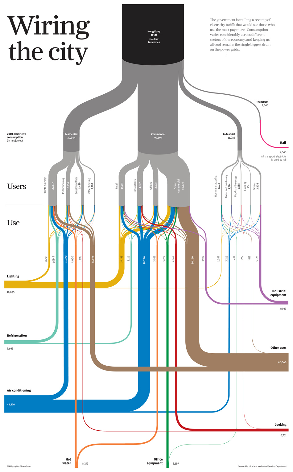 wiring_the_city sopa 2013 award wiring the city sankey diagrams  at cita.asia