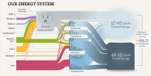 Interactive Sankey Diagram US Energy
