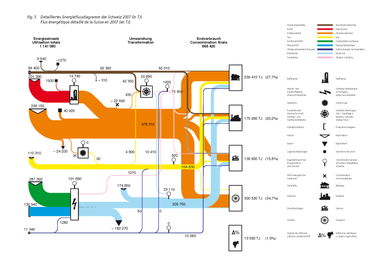more national energy flow diagrams sankey diagrams : energy flow diagram - findchart.co