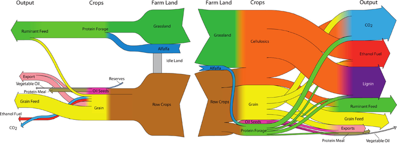 yields_from_biomass_and_crops