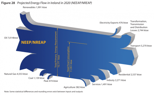 sankey-diagram-of-forecast-total-primary-energy-requirement-for-20201