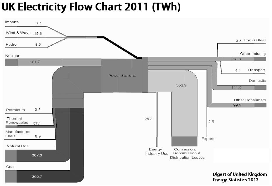 sankey_energy_uk2011