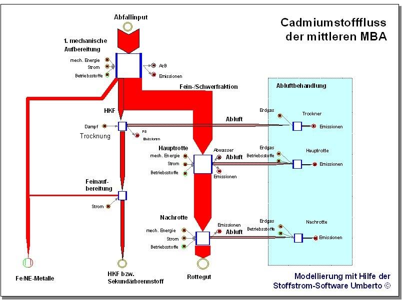umberto-sankey-cadmium-flow