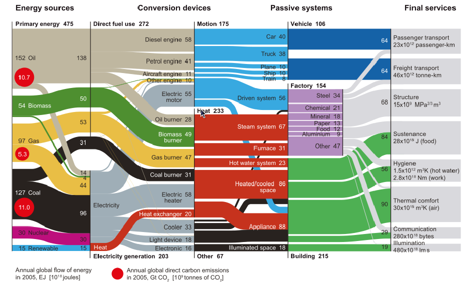 Sankey Diagrams Blog Archive Primary To Use World Energy Flows