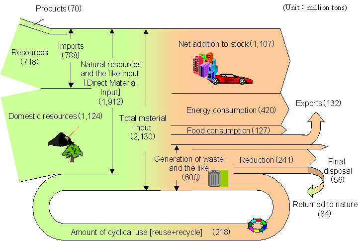 an analysis of the material on the jenslect Users (also called internal customers) identify a need for material or service requirements,  undertake strategic analysis procurement must work with the suppliers and its internal customers to analyze the process to understand where opportunities exist to eliminate waste and increase value delivery.