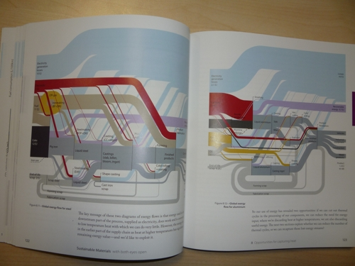 Book sustainable materials with open eyes sankey diagrams sustainablematerialsphoto ccuart Images