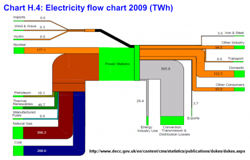 Electricity Flow Chart 2009 for the UK. From Department of Energy and Climate Change (DECC) and DECC Digest of United Kingdom Energy Statistics (DUKES). Via http://www.joabbess.com/2011/06/21/the-waste-of-power-1/
