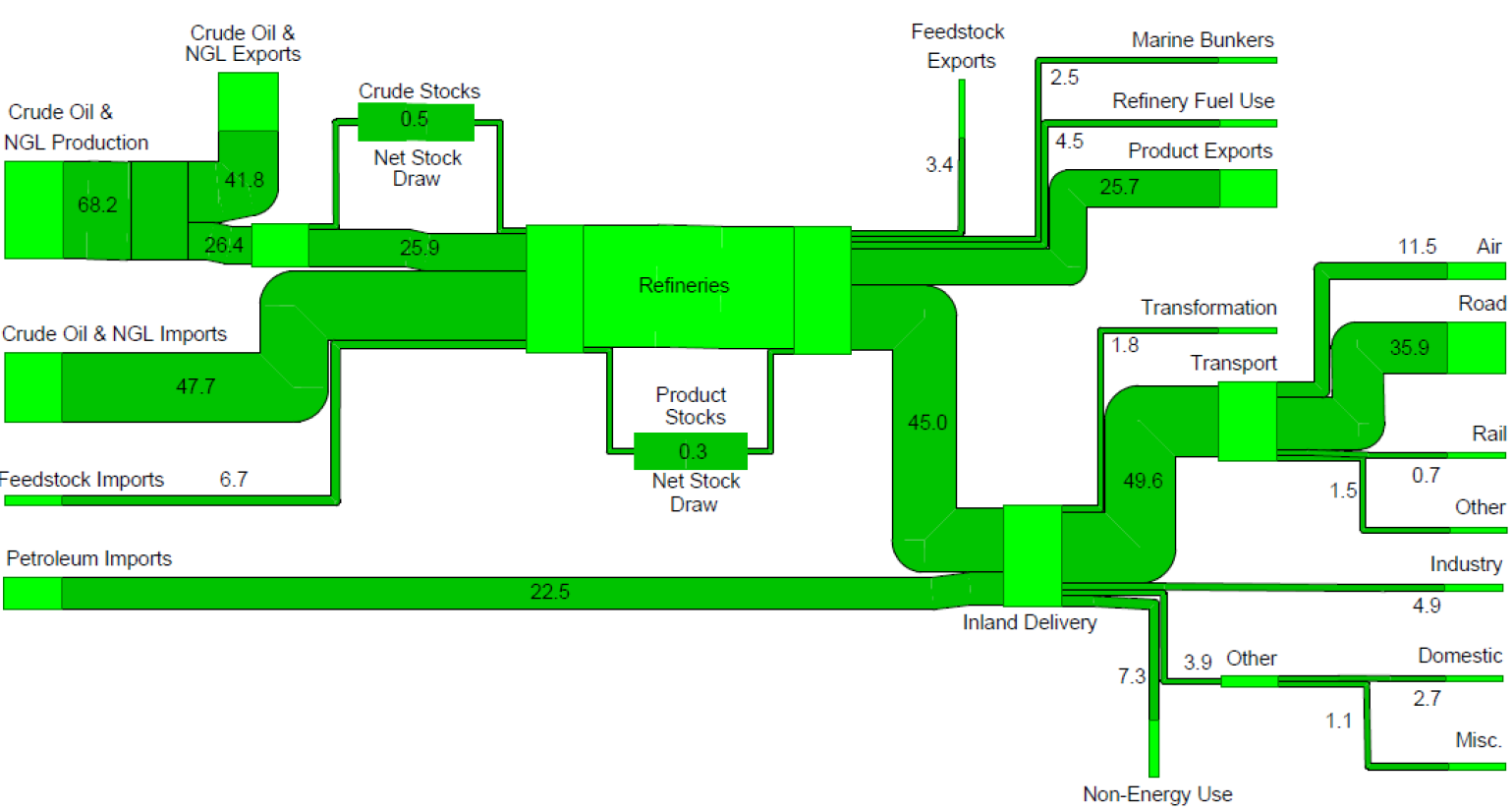 Petroleum Flow Chart 2009 for the UK. From Department of Energy and Climate Change (DECC) and DECC Digest of United Kingdom Energy Statistics (DUKES).