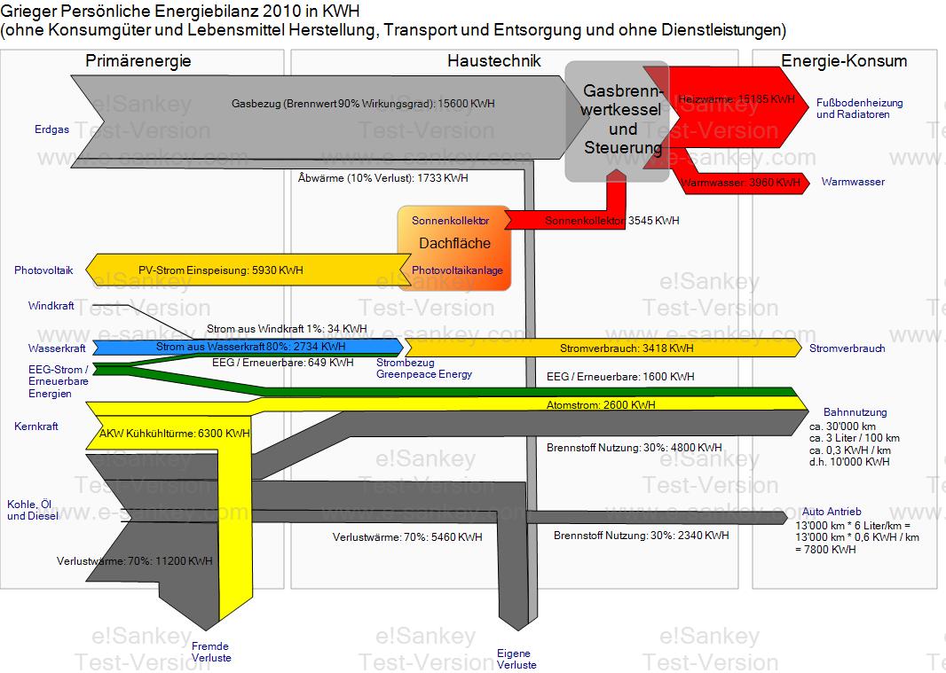 House Sankey Diagrams Process Flow Diagram Office 2010 Energiefluss Haus Grieger