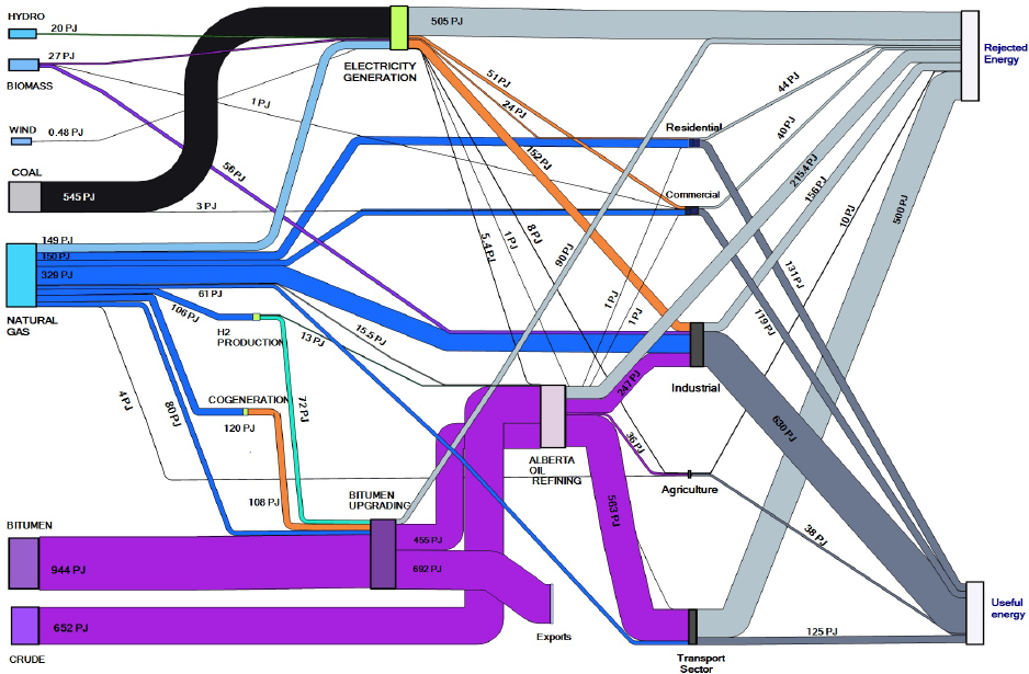 Sankey diagram from: Kumar, Subramanyam and Kabir: Development of Energy, Emission and Water Flow Sankey Diagrams for the Province of Alberta Through Modeling. Department of Mechanical Engineering at the University of Alberta in Edmonton Canada 2011