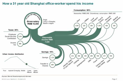 chinese-consumer-consumption-pattern-sankey