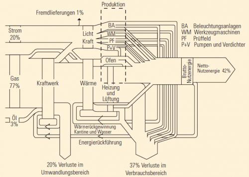 company_energy_use_profile_bavaria