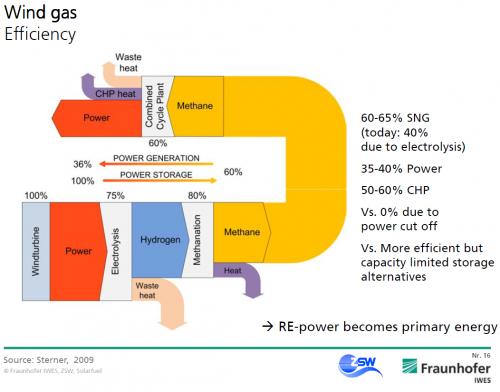 wind_to_gas_efficiency