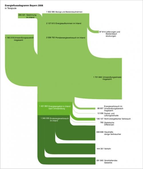 sg36_energiebilanz_2008_energiefluss_780px