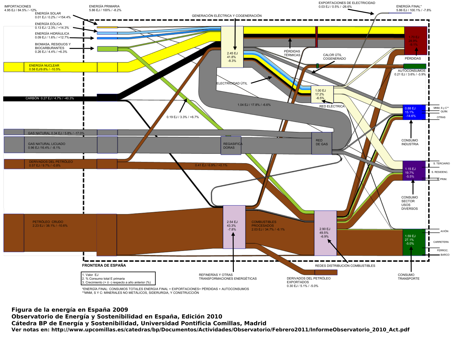 Spain energy co2 cost sankey diagrams figenergiaresized nvjuhfo Images