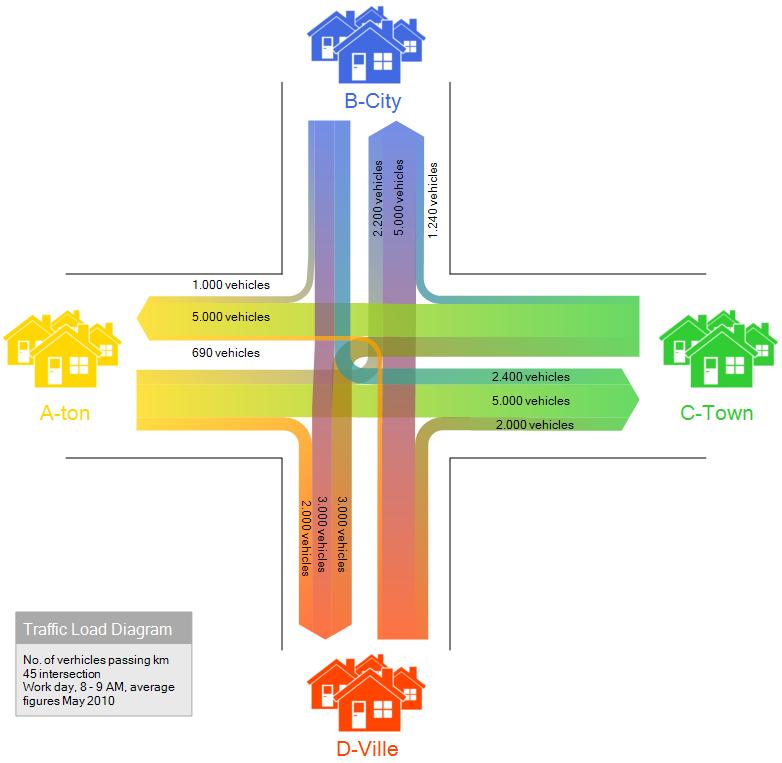 traffic | Sankey Diagrams