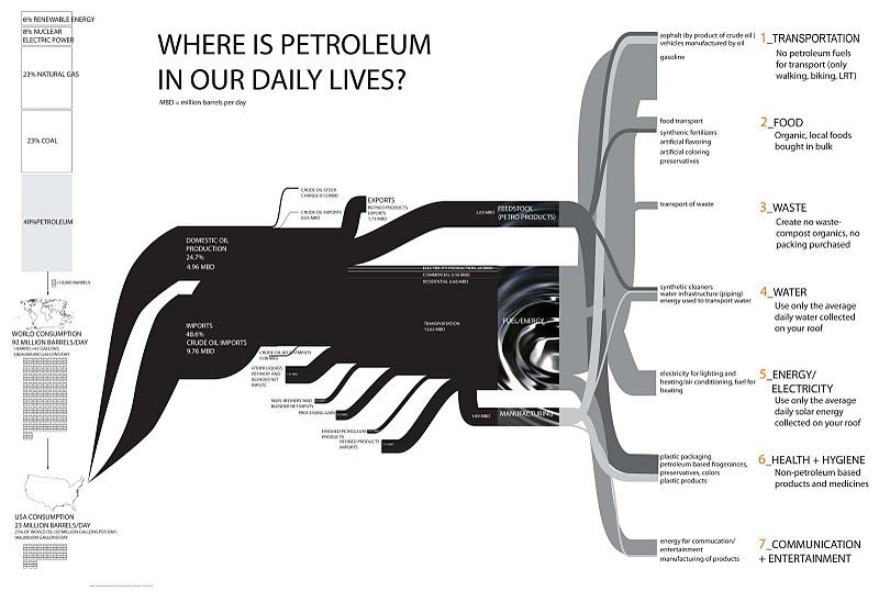 Oil Sankey Diagrams