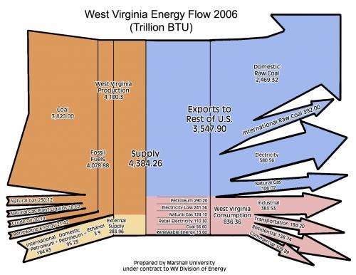 energyflow_wv2006