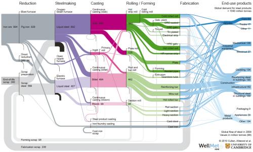 Sankey Diagram of Global Flows of Steel (by Cullen&Allwood 2011)