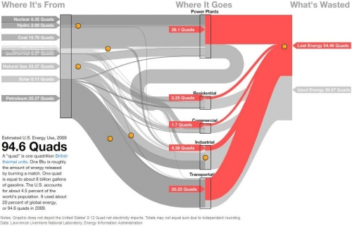 U.S. Energy Flow Sankey Diagram for 2009. Screenshot from an interactive diagram by John Tozzi and David Yanofski. Published on http://www.bloomberg.com/data-visualization/americas-energy-where-it-comes-from-where-it-goes/ on July 7, 2011