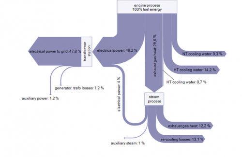 Engine Combined Cycle (ECC) Power Plants Sankey Diagram