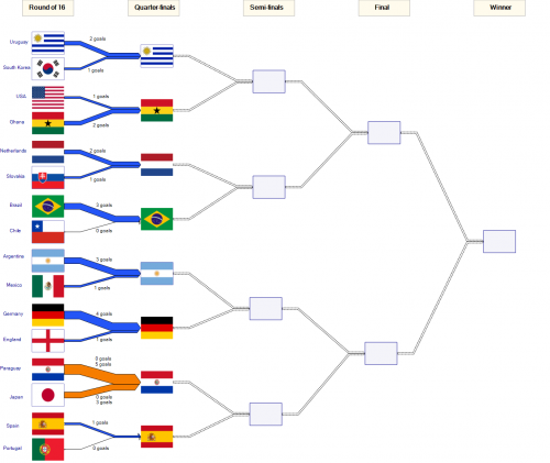 fifa010worldcup_knockout