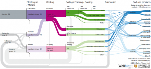Sankey Diagram of Global Flows of Aluminium (by Cullen&Allwood 2011)