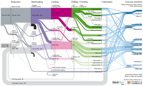 Sankey Diagram of Global Flows of Steel (by Cullen&Allwood 2011)