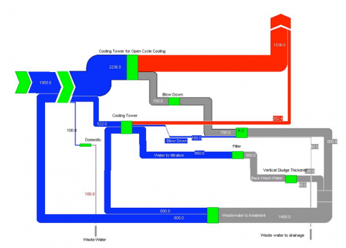 Wafeer Water Sample Sankey Diagram