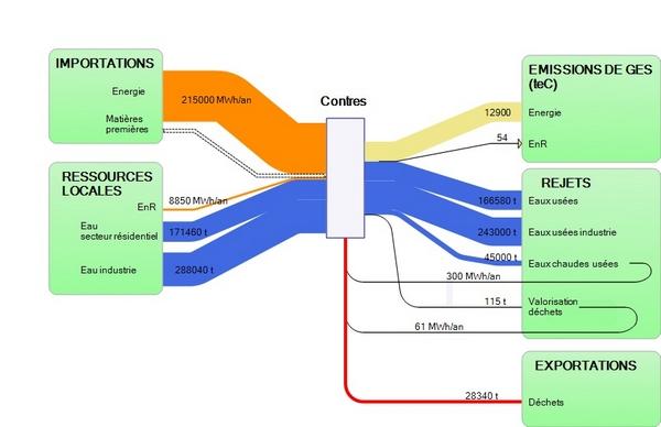 Sankey Diagrams Metabolism